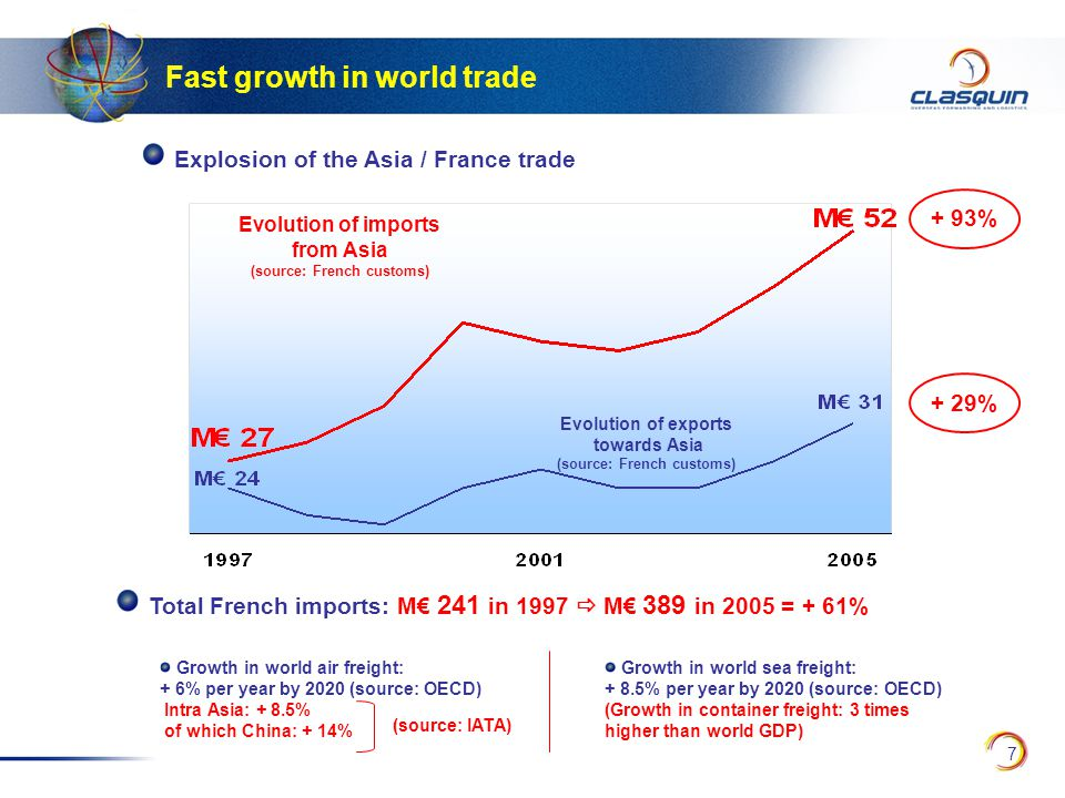 7 Explosion of the Asia / France trade Fast growth in world trade Evolution of imports from Asia (source: French customs) Evolution of exports towards Asia (source: French customs) + 29% Total French imports: M€ 241 in 1997  M€ 389 in 2005 = + 61% + 93% Growth in world air freight: + 6% per year by 2020 (source: OECD) Intra Asia: + 8.5% of which China: + 14% (source: IATA) Growth in world sea freight: + 8.5% per year by 2020 (source: OECD) (Growth in container freight: 3 times higher than world GDP)