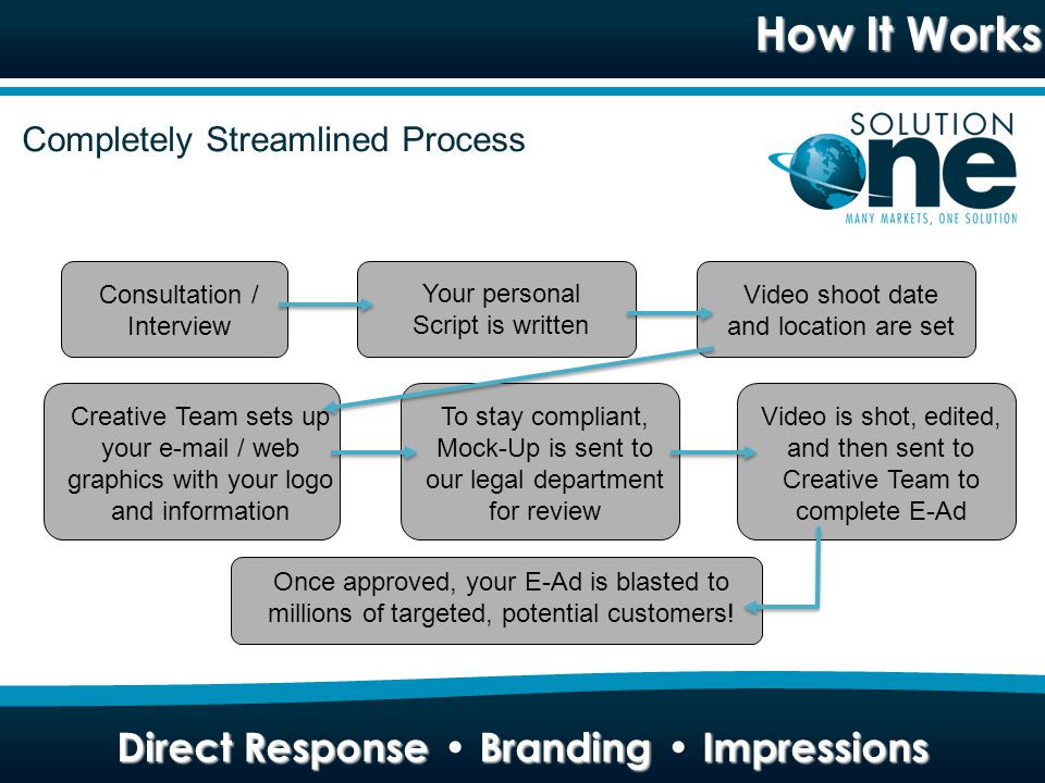 How It Works Direct Response Branding Impressions Consultation / Interview Your personal Script is written Video shoot date and location are set Creative Team sets up your e-mail / web graphics with your logo and information To stay compliant, Mock-Up is sent to our legal department for review Once approved, your E-Ad is blasted to millions of targeted, potential customers.