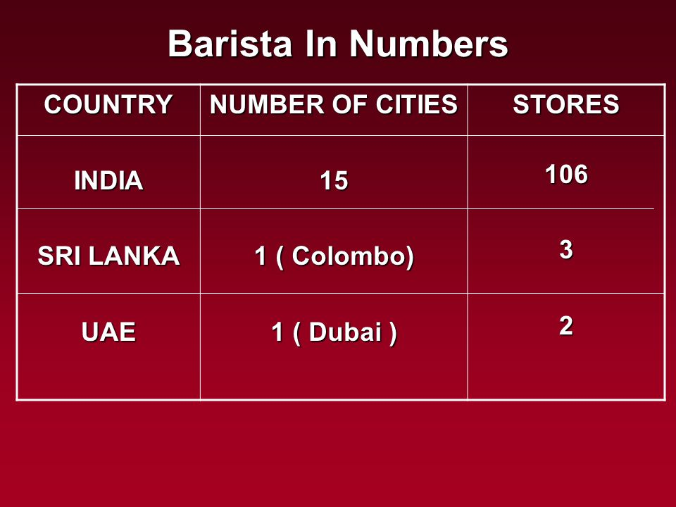 Barista In Numbers COUNTRYINDIA SRI LANKA UAE NUMBER OF CITIES 15 1 ( Colombo) 1 ( Dubai ) STORES10632