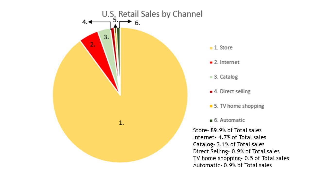 Store- 89.9% of Total sales Internet- 4.7% of Total sales Catalog- 3.1% of Total sales Direct Selling- 0.9% of Total sales TV home shopping- 0.5 of Total sales Automatic- 0.9% of Total sales
