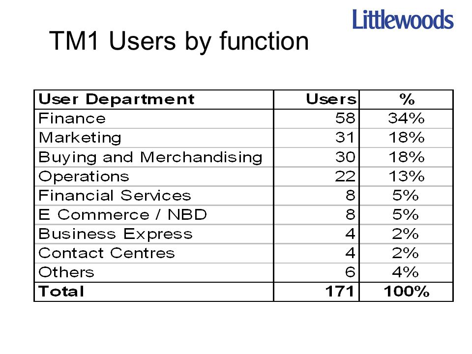 TM1 Users by function