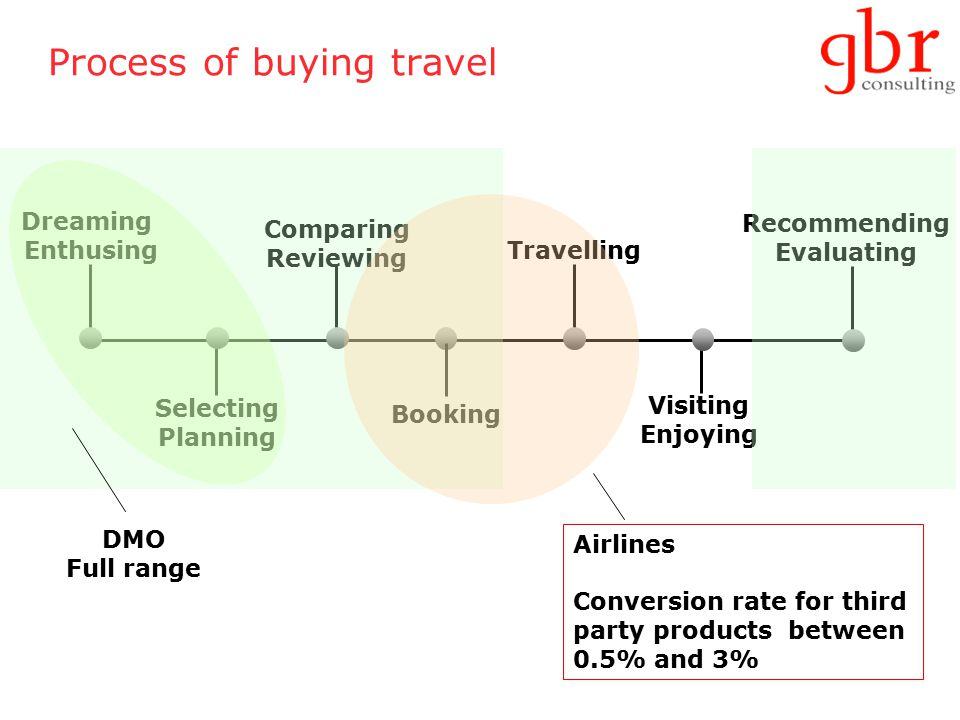 Process of buying travel Dreaming Enthusing Selecting Planning Comparing Reviewing Booking Travelling Visiting Enjoying Recommending Evaluating Airlines Conversion rate for third party products between 0.5% and 3% DMO Full range