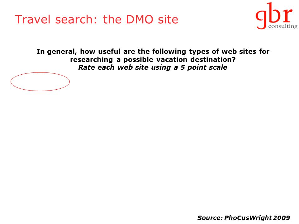 Travel search: the DMO site In general, how useful are the following types of web sites for researching a possible vacation destination.