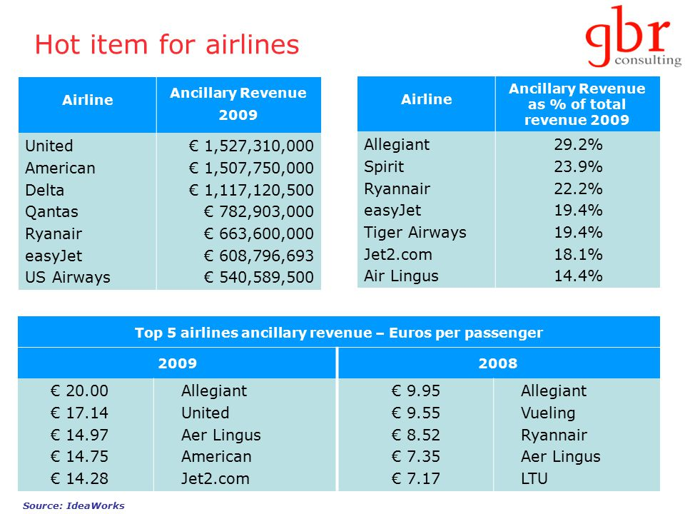 Hot item for airlines Airline Ancillary Revenue as % of total revenue 2009 Allegiant Spirit Ryannair easyJet Tiger Airways Jet2.com Air Lingus 29.2% 23.9% 22.2% 19.4% 18.1% 14.4% Top 5 airlines ancillary revenue – Euros per passenger 20092008 € 20.00 € 17.14 € 14.97 € 14.75 € 14.28 Allegiant United Aer Lingus American Jet2.com € 9.95 € 9.55 € 8.52 € 7.35 € 7.17 Allegiant Vueling Ryannair Aer Lingus LTU Source: IdeaWorks Airline Ancillary Revenue 2009 United American Delta Qantas Ryanair easyJet US Airways € 1,527,310,000 € 1,507,750,000 € 1,117,120,500 € 782,903,000 € 663,600,000 € 608,796,693 € 540,589,500