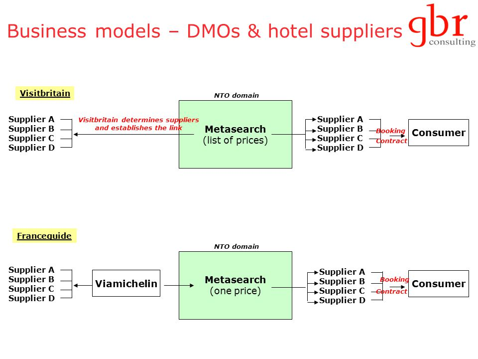 Business models – DMOs & hotel suppliers Metasearch (list of prices) Consumer Supplier A Supplier B Supplier C Supplier D Booking NTO domain Supplier A Supplier B Supplier C Supplier D Visitbritain determines suppliers and establishes the link Visitbritain Contract Metasearch (one price) Consumer Booking NTO domain Viamichelin Supplier A Supplier B Supplier C Supplier D Franceguide Supplier A Supplier B Supplier C Supplier D Contract
