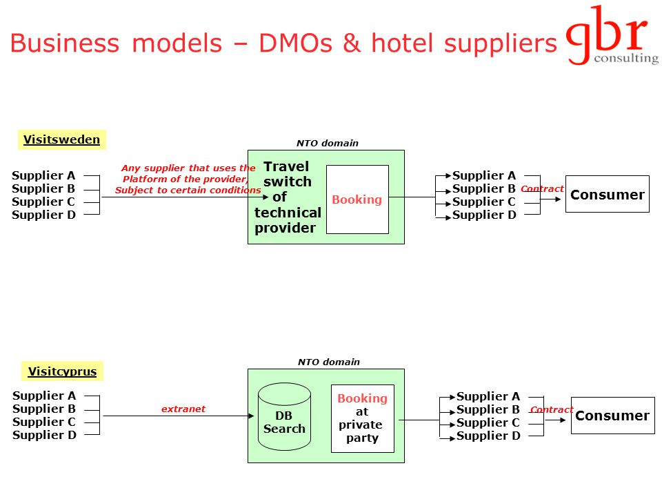 Business models – DMOs & hotel suppliers Travel switch of technical provider Consumer Contract NTO domain Supplier A Supplier B Supplier C Supplier D Any supplier that uses the Platform of the provider, Subject to certain conditions Visitsweden Booking Supplier A Supplier B Supplier C Supplier D NTO domain Supplier A Supplier B Supplier C Supplier D extranet Visitcyprus DB Search Booking at private party Consumer Supplier A Supplier B Supplier C Supplier D Contract