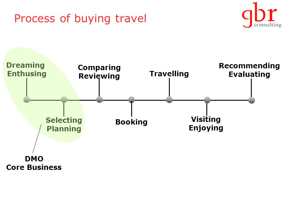 Process of buying travel Dreaming Enthusing Selecting Planning Comparing Reviewing Booking Travelling Visiting Enjoying Recommending Evaluating DMO Core Business