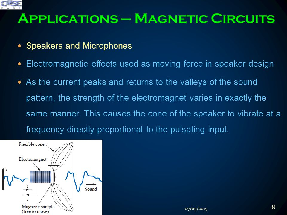 Speakers and Microphones Electromagnetic effects used as moving force in speaker design As the current peaks and returns to the valleys of the sound pattern, the strength of the electromagnet varies in exactly the same manner.