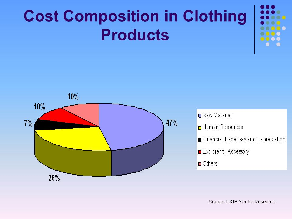 Cost Composition in Clothing Products Source ITKIB Sector Research