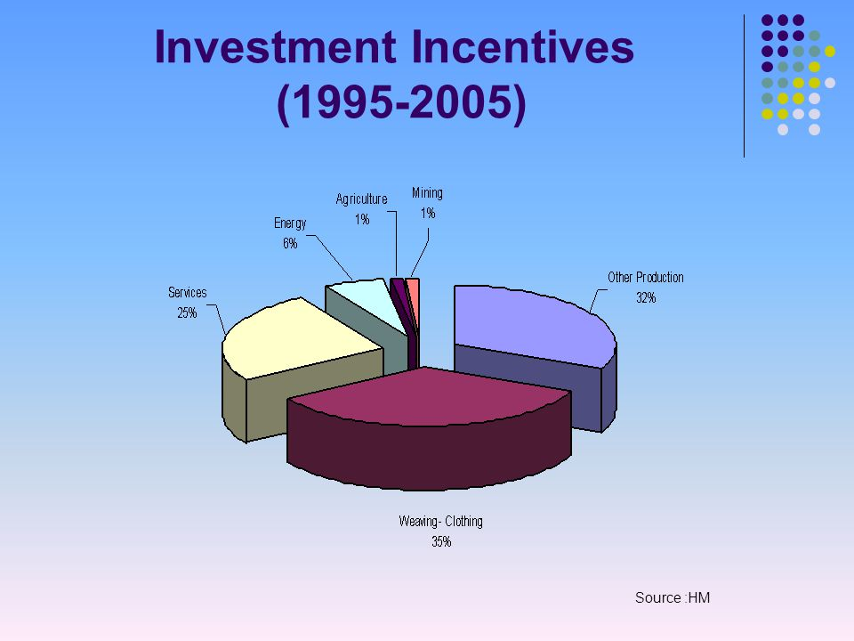 Investment Incentives (1995-2005) Source :HM