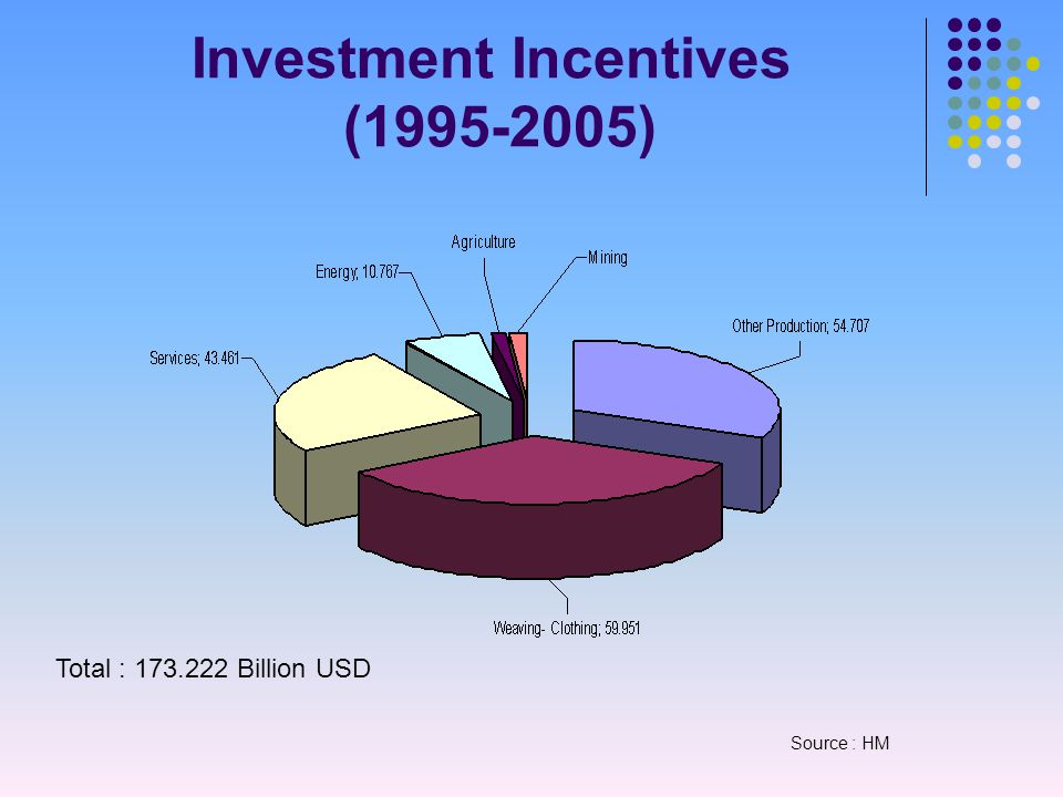 Investment Incentives (1995-2005) Total : 173.222 Billion USD Source : HM