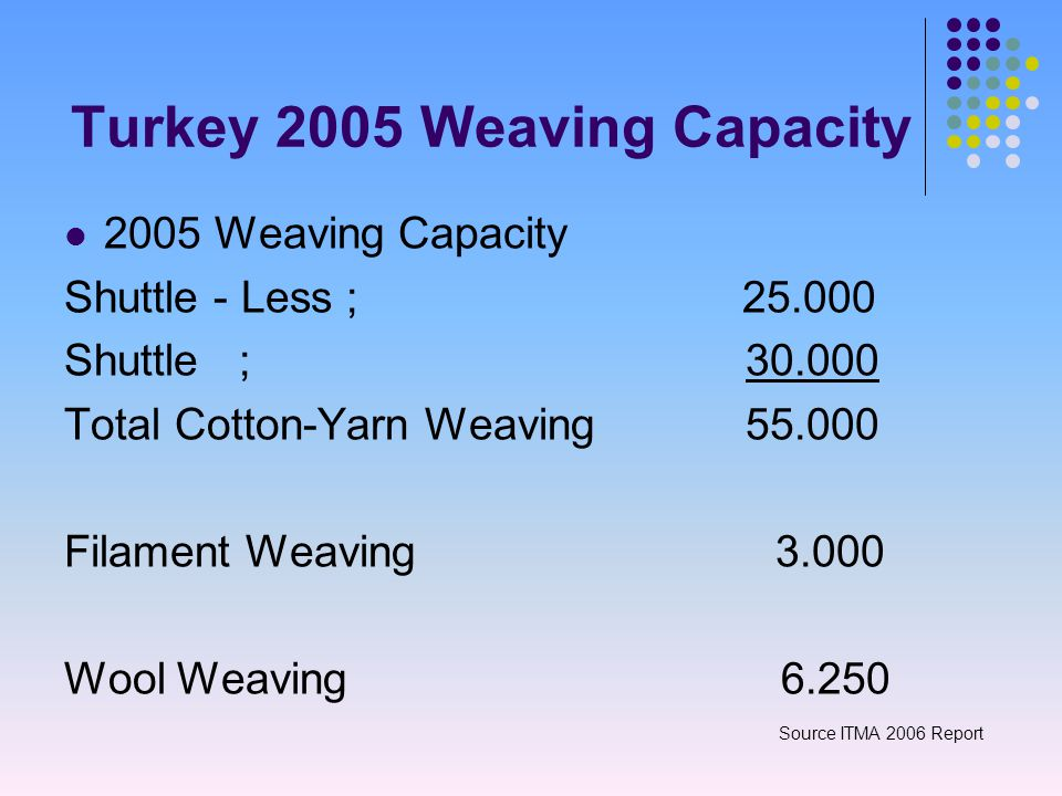 Turkey 2005 Weaving Capacity 2005 Weaving Capacity Shuttle - Less ; 25.000 Shuttle ; 30.000 Total Cotton-Yarn Weaving 55.000 Filament Weaving 3.000 Wool Weaving 6.250 Source ITMA 2006 Report