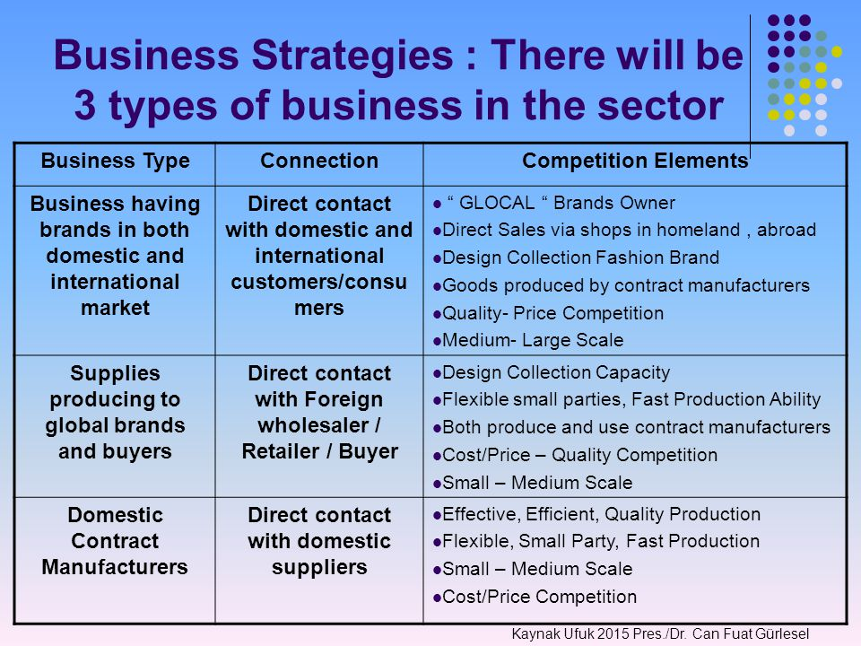 Business Strategies : There will be 3 types of business in the sector Business TypeConnectionCompetition Elements Business having brands in both domestic and international market Direct contact with domestic and international customers/consu mers GLOCAL Brands Owner Direct Sales via shops in homeland, abroad Design Collection Fashion Brand Goods produced by contract manufacturers Quality- Price Competition Medium- Large Scale Supplies producing to global brands and buyers Direct contact with Foreign wholesaler / Retailer / Buyer Design Collection Capacity Flexible small parties, Fast Production Ability Both produce and use contract manufacturers Cost/Price – Quality Competition Small – Medium Scale Domestic Contract Manufacturers Direct contact with domestic suppliers Effective, Efficient, Quality Production Flexible, Small Party, Fast Production Small – Medium Scale Cost/Price Competition Kaynak Ufuk 2015 Pres./Dr.