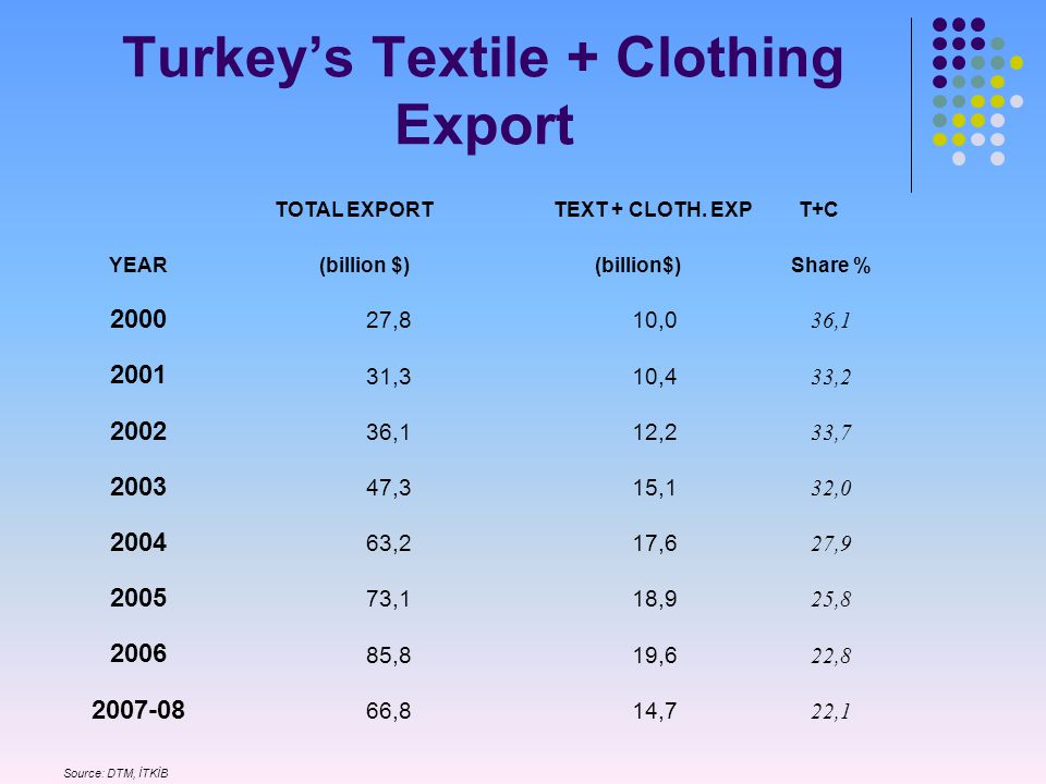 Turkey's Textile + Clothing Export TOTAL EXPORT TEXT + CLOTH.