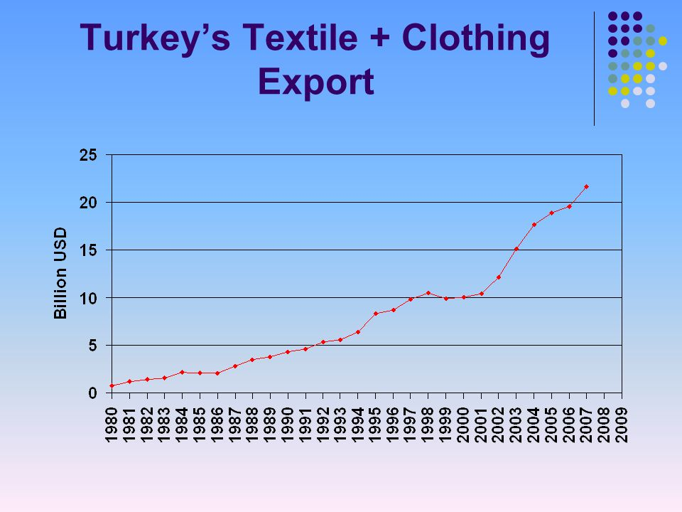 Turkey's Textile + Clothing Export