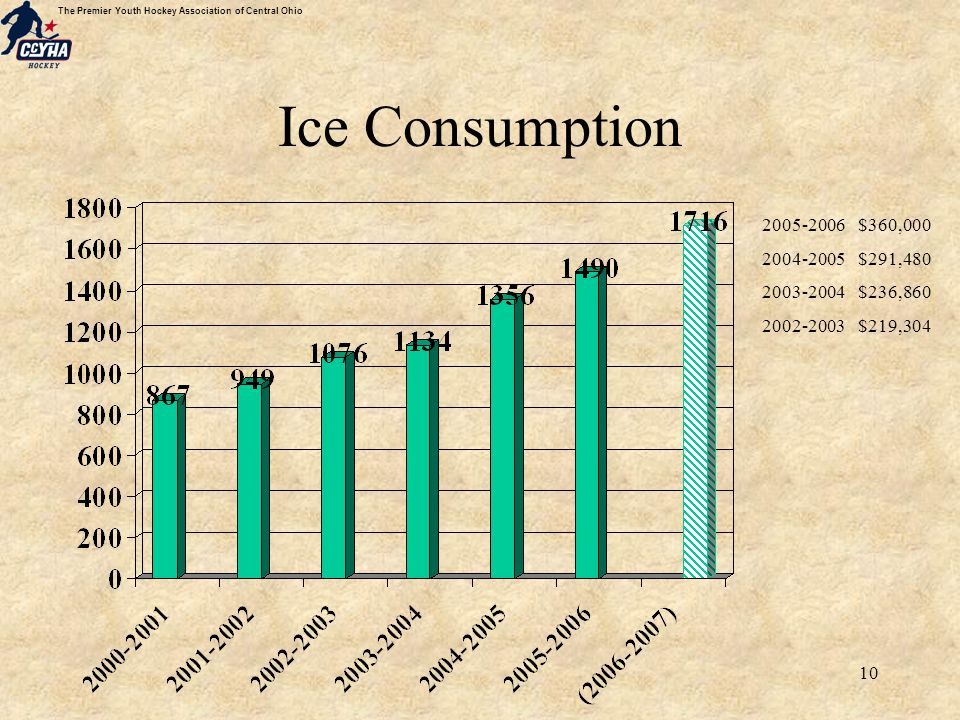 The Premier Youth Hockey Association of Central Ohio 10 Ice Consumption 2005-2006$360,000 2004-2005$291,480 2003-2004$236,860 2002-2003$219,304