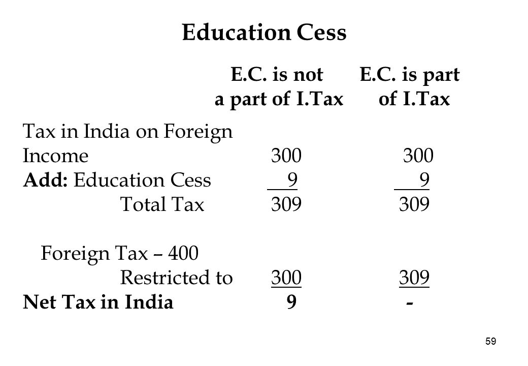 59 Education Cess E.C. is not E.C.