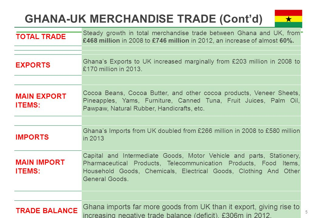 GHANA-UK MERCHANDISE TRADE (Cont'd) TOTAL TRADE Steady growth in total merchandise trade between Ghana and UK, from £468 million in 2008 to £746 million in 2012, an increase of almost 60%.