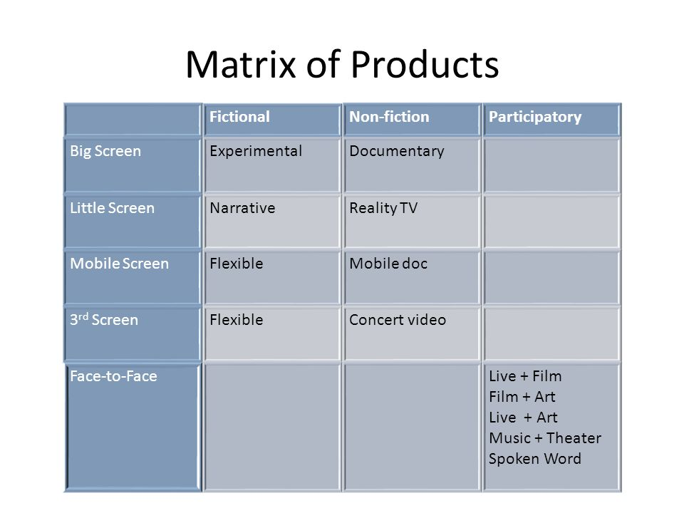 Matrix of Products FictionalNon-fictionParticipatory Big ScreenExperimentalDocumentary Little ScreenNarrativeReality TV Mobile ScreenFlexibleMobile doc 3 rd ScreenFlexibleConcert video Face-to-FaceLive + Film Film + Art Live + Art Music + Theater Spoken Word