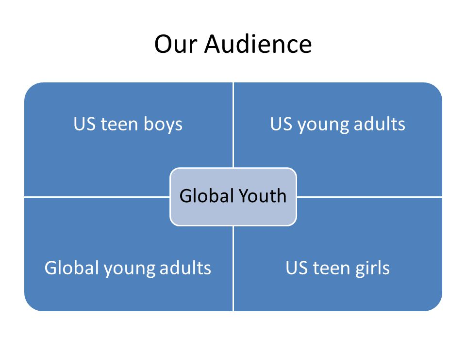 Our Audience US teen boysUS young adults Global young adultsUS teen girls Global Youth