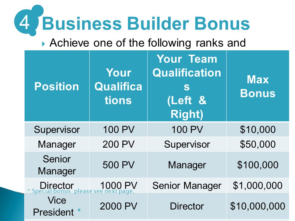Business Builder Bonus  Achieve one of the following ranks and receive a Business Builder Bonus.