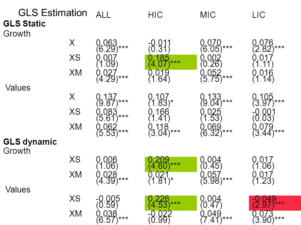 GLS Estimation ALLHICMICLIC GLS Static Growth X 0.063 (6.29)*** -0.011 (0.31) 0.070 (6.05)*** 0.076 (2.82)*** XS 0.007 (1.09) 0.185 (4.07)*** 0.002 (0.26) 0.017 (1.11) XM 0.027 (4.29)*** 0.019 (1.64) 0.052 (5.75)*** 0.016 (1.14) Values X 0.137 (9.87)*** 0.107 (1.83)* 0.133 (9.04)*** 0.105 (3.97)*** XS 0.083 (5.61)*** 0.166 (1.41) 0.025 (1.53) -0.001 (0.03) XM 0.062 (5.53)*** 0.118 (3.04)*** 0.069 (6.32)*** 0.079 (3.44)*** GLS dynamic Growth XS 0.006 (1.06) 0.209 (4.60)*** 0.004 (0.45) 0.017 (1.06) XM 0.028 (4.39)*** 0.021 (1.81)* 0.057 (5.98)*** 0.017 (1.23) Values XS -0.005 (0.59) 0.226 (4.53)*** 0.004 (0.47) -0.049 (2.97)*** XM0.038 (6.57)*** -0.022 (0.99) 0.049 (7.41)*** 0.073 (3.90)***