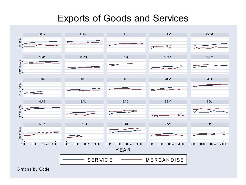 Imports & exports of merchandise