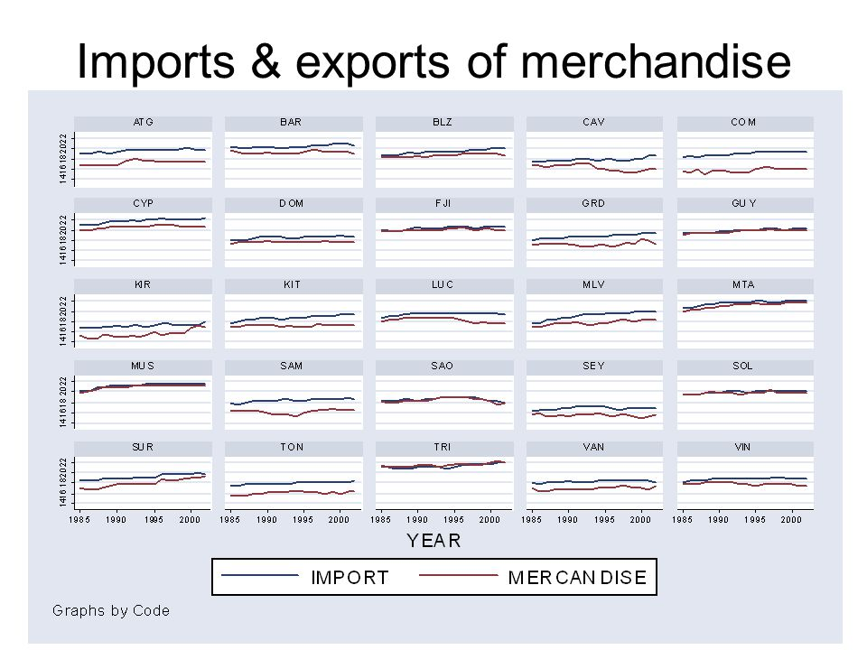 Imports & exports of merchandise