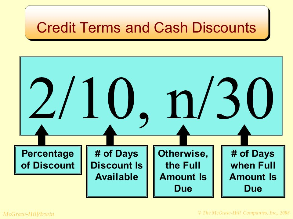 © The McGraw-Hill Companies, Inc., 2008 McGraw-Hill/Irwin Credit Terms and Cash Discounts 2/10, n/30 Percentage of Discount # of Days Discount Is Available Otherwise, the Full Amount Is Due # of Days when Full Amount Is Due