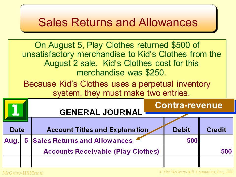 © The McGraw-Hill Companies, Inc., 2008 McGraw-Hill/Irwin Sales Returns and Allowances On August 5, Play Clothes returned $500 of unsatisfactory merchandise to Kid's Clothes from the August 2 sale.