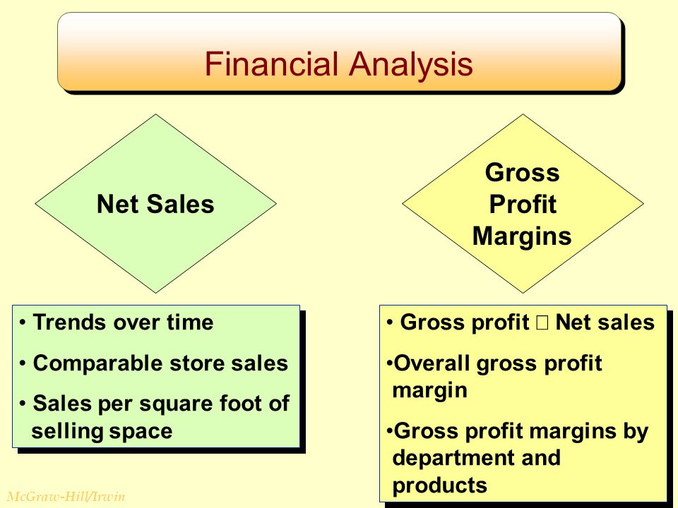 © The McGraw-Hill Companies, Inc., 2008 McGraw-Hill/Irwin Financial Analysis Net Sales Gross Profit Margins Trends over time Comparable store sales Sales per square foot of selling space Trends over time Comparable store sales Sales per square foot of selling space Gross profit  Net sales Overall gross profit margin Gross profit margins by department and products Gross profit  Net sales Overall gross profit margin Gross profit margins by department and products