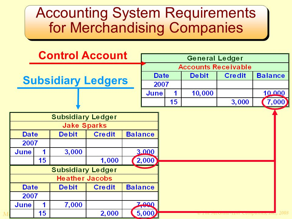 © The McGraw-Hill Companies, Inc., 2008 McGraw-Hill/Irwin Accounting System Requirements for Merchandising Companies Control Account Subsidiary Ledgers