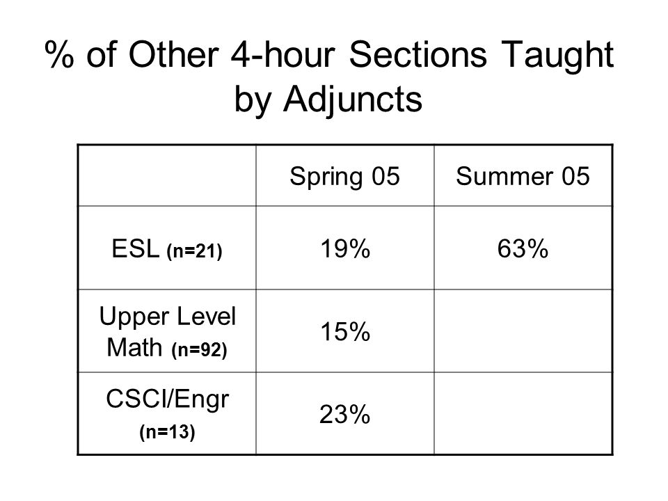 % of Other 4-hour Sections Taught by Adjuncts Spring 05Summer 05 ESL (n=21) 19%63% Upper Level Math (n=92) 15% CSCI/Engr (n=13) 23%