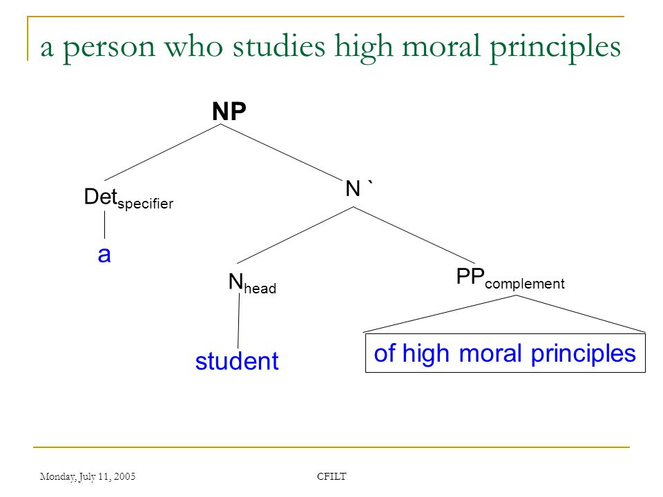 Monday, July 11, 2005 CFILT a person who studies high moral principles NP N ` of high moral principles a student Det specifier N head PP complement