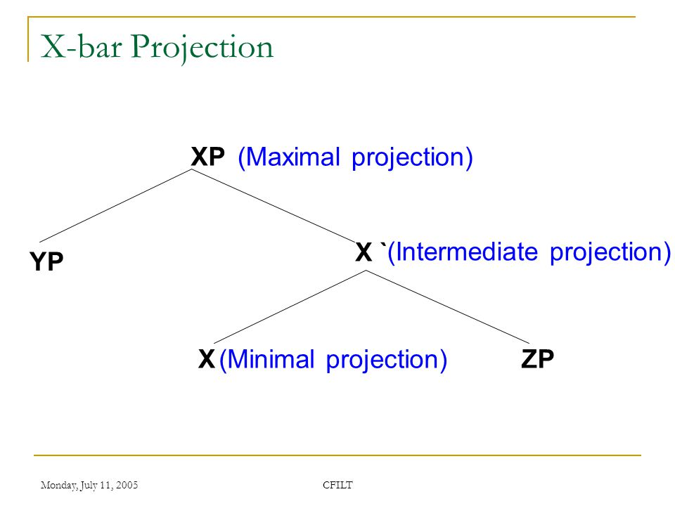 Monday, July 11, 2005 CFILT X-bar Projection XP X ` XZP YP (Maximal projection) (Intermediate projection) (Minimal projection)