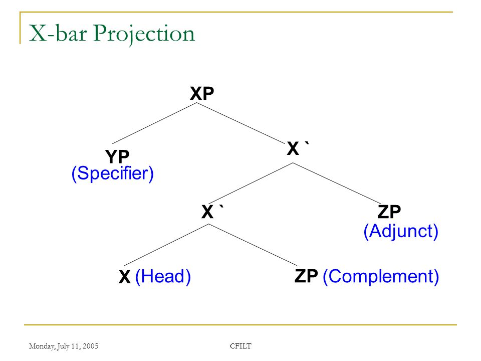 Monday, July 11, 2005 CFILT X-bar Projection XP X ` X ZP YP (Complement) (Specifier) X ` ZP(Head) (Adjunct)