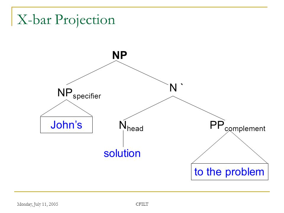 Monday, July 11, 2005 CFILT X-bar Projection NP N ` of the cricket match the N ` discussion in the cabinet meeting Det specifier N head PP complement PP adjunct