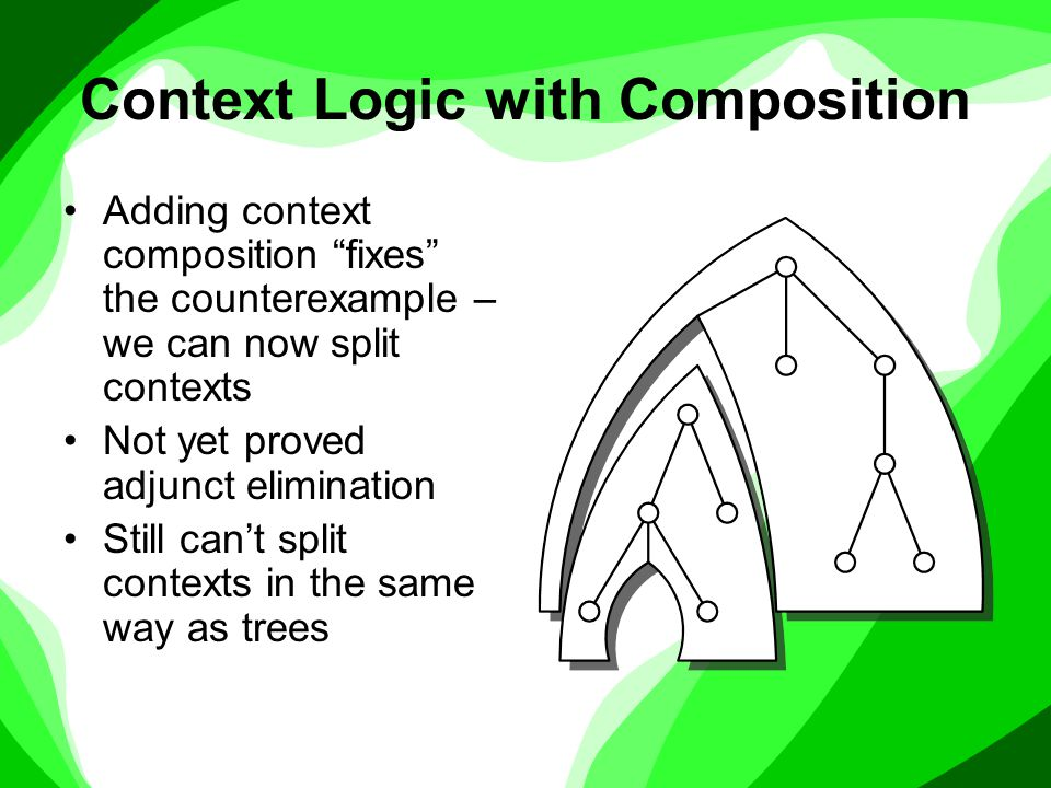 Context Logic with Composition Adding context composition fixes the counterexample – we can now split contexts Not yet proved adjunct elimination Still can't split contexts in the same way as trees