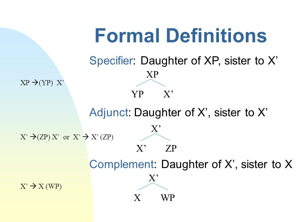 Formal Definitions Adjunct: Daughter of X', sister to X' X' X' ZP X'  (ZP) X' or X'  X' (ZP) Complement: Daughter of X', sister to X X' X WP X'  X (WP) XP YP X' XP  (YP) X' Specifier: Daughter of XP, sister to X'