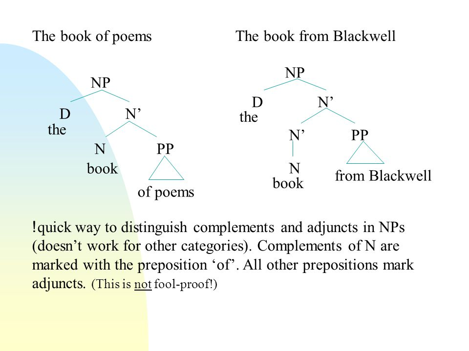 The book of poems NP D N' N PP of poems the book The book from Blackwell NP D N' N' PP from Blackwell the book N ! quick way to distinguish complement