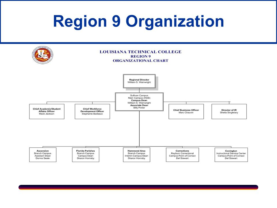 Region 9 Organization  For over 75 years, LTC –Region 9 campuses have served the various education needs of the residents of Ascension, St.