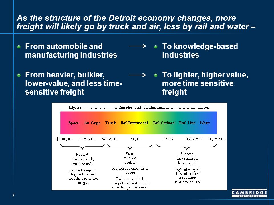 28 Detroit could benefit from access to emerging ports – Source: SEMCOG Proposed Intermodal Services