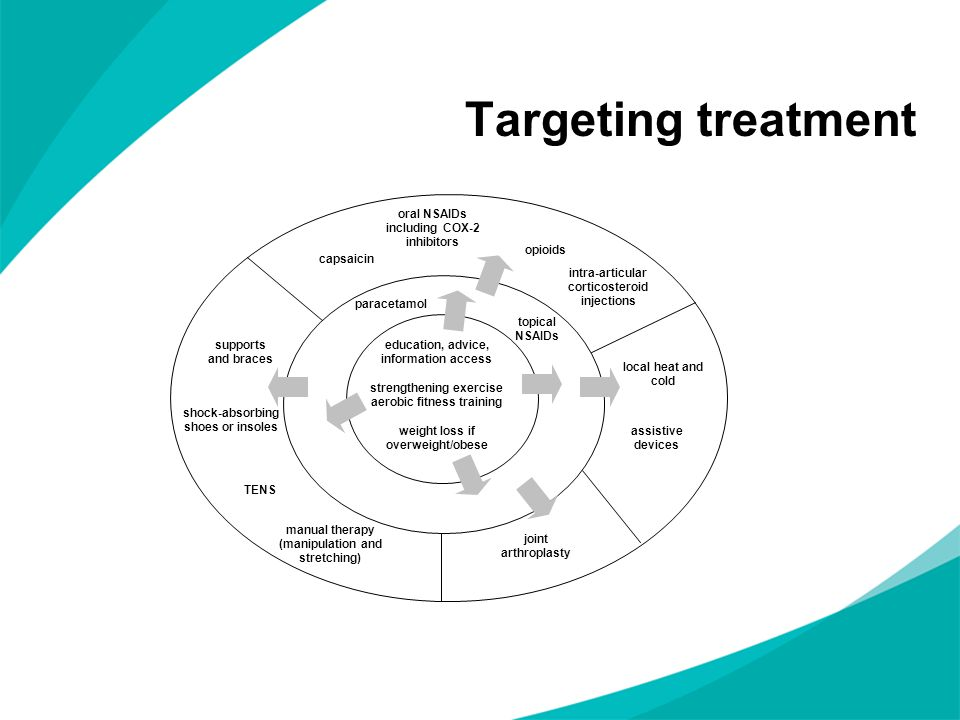 Targeting treatment education, advice, information access strengthening exercise aerobic fitness training weight loss if overweight/obese topical NSAI