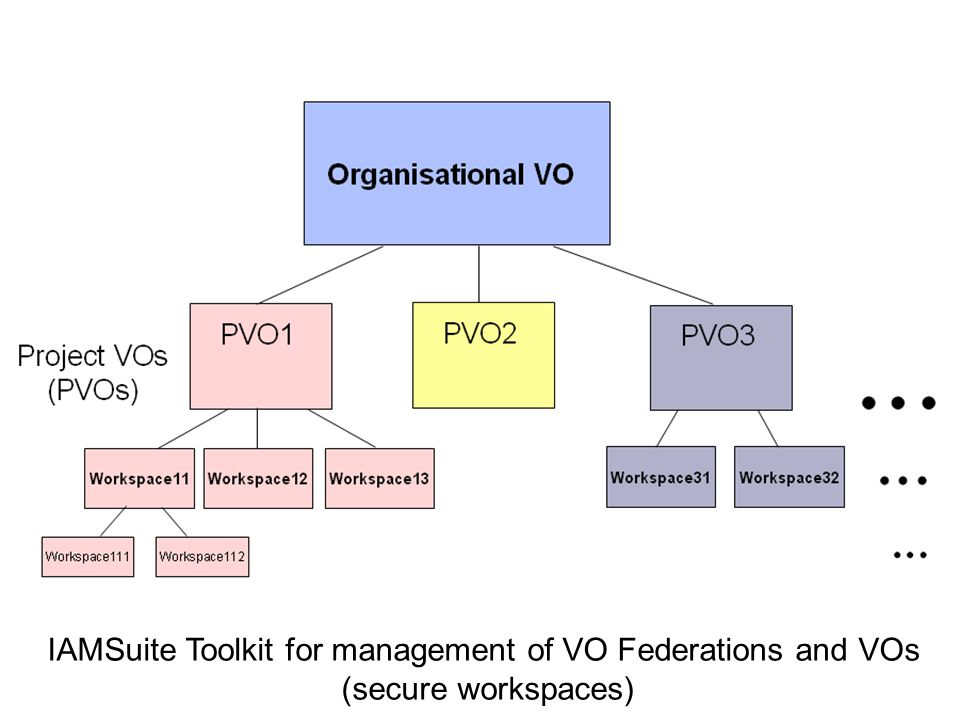 A IAMSuite Toolkit for management of VO Federations and VOs (secure workspaces)