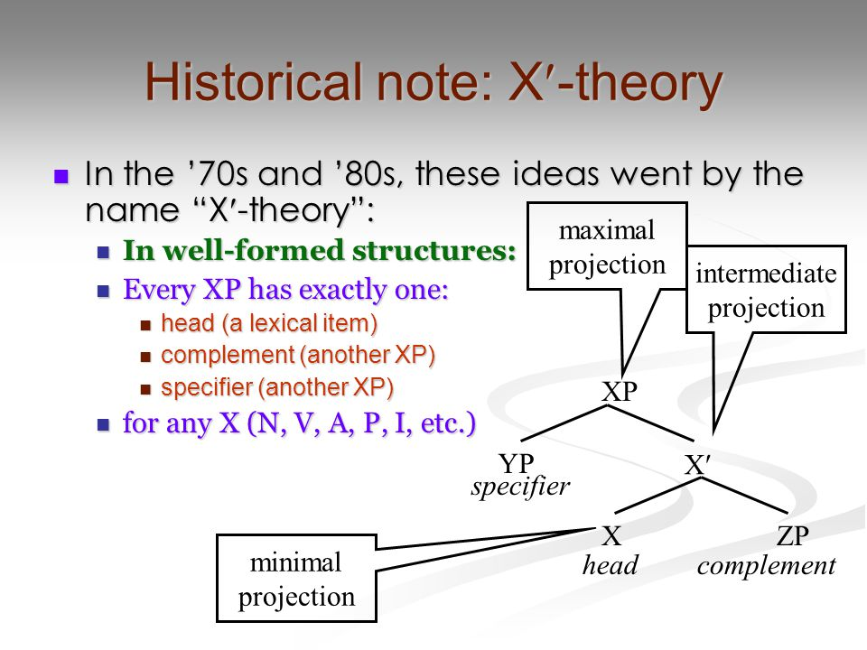 "Historical note: X-theory In the '70s and '80s, these ideas went by the name ""X-theory"": In the '70s and '80s, these ideas went by the name ""X-theory"""