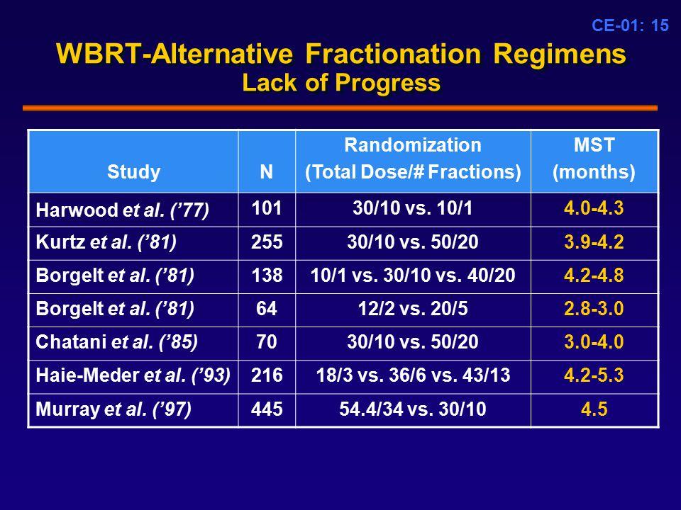 CE-01: 15 WBRT-Alternative Fractionation Regimens Lack of Progress StudyN Randomization (Total Dose/# Fractions) MST (months) Harwood et al.