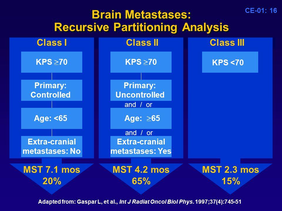CE-01: 16 Brain Metastases: Recursive Partitioning Analysis Adapted from: Gaspar L, et al., Int J Radiat Oncol Biol Phys.