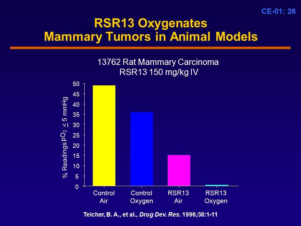 CE-01: 26 RSR13 Oxygenates Mammary Tumors in Animal Models 13762 Rat Mammary Carcinoma RSR13 150 mg/kg IV 0 5 10 15 20 25 30 35 40 45 50 Control Air Control Oxygen RSR13 Air RSR13 Oxygen Teicher, B.