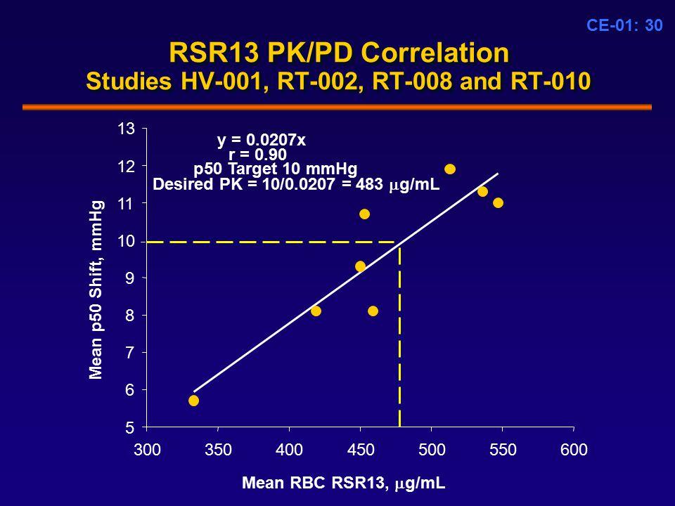 CE-01: 30 RSR13 PK/PD Correlation Studies HV-001, RT-002, RT-008 and RT-010 Mean RBC RSR13,  g/mL 300350400450500550600 Mean p50 Shift, mmHg 5 6 7 8 9 10 11 12 13 y = 0.0207x r = 0.90 p50 Target 10 mmHg Desired PK = 10/0.0207 = 483  g/mL