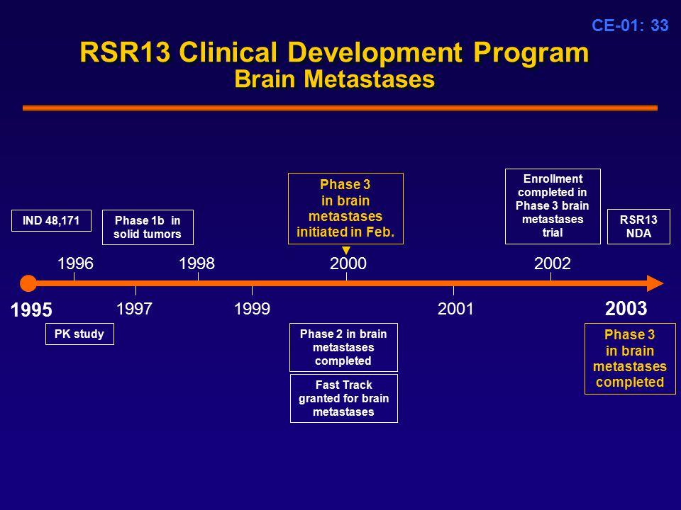 CE-01: 33 RSR13 Clinical Development Program Brain Metastases 1995 1996 PK study 2002 2001 2000 Phase 3 in brain metastases initiated in Feb.
